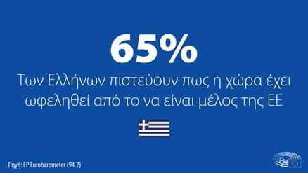 Σημαντικότερο ρόλο για το Ευρωπαϊκό Κοινοβούλιο ζητά το 79% των Ελλήνων